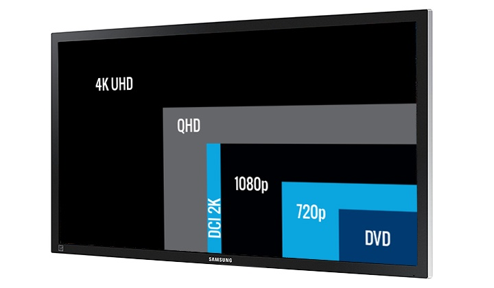 Size comparison of UHD 4k Screens