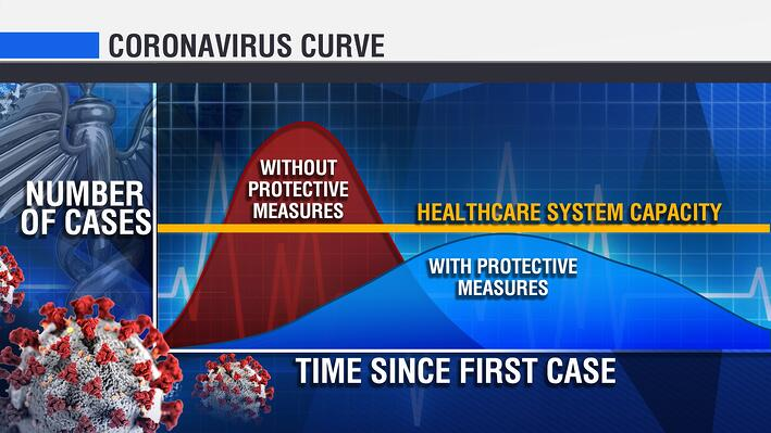 coronavirus curve, number of cases